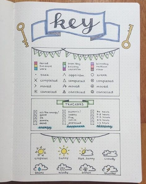 Very detailed Bullet Journal Key page idea